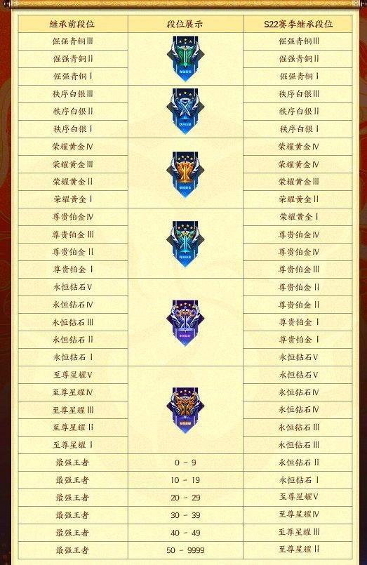 王者荣耀s23赛季位置继承规则描述王者荣耀s23赛季位置继承表