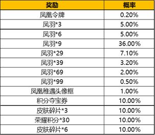王者荣耀凤凰令牌概率0.2%
