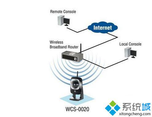 win7系统笔记本电脑找不到WiFi只有本地连接的解决方法